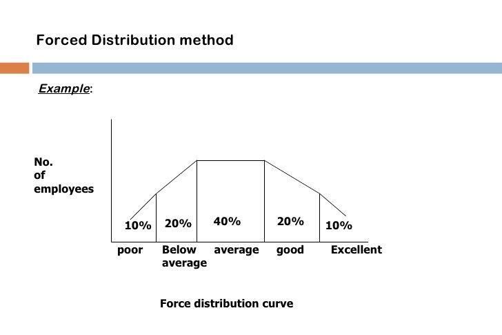 forced-distribution-method