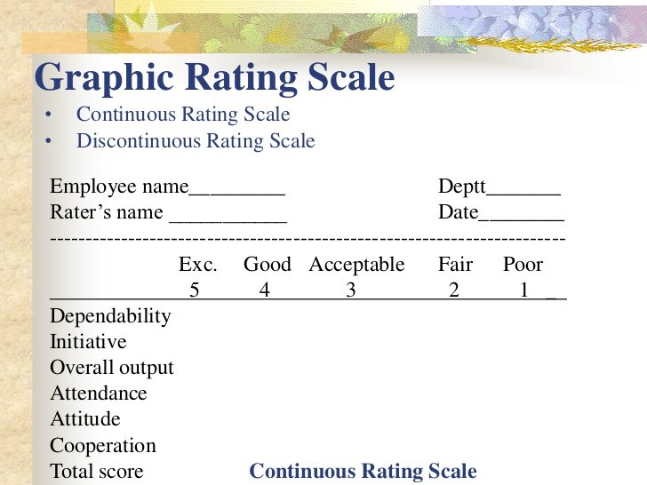 performance appraisal using behaviorally anchored rating The performance appraisal criteria should be based on the job specifications of each specific job general performance criteria are not an effective way to evaluate an employee the rating is the scale that will be used to evaluate each criteria item.