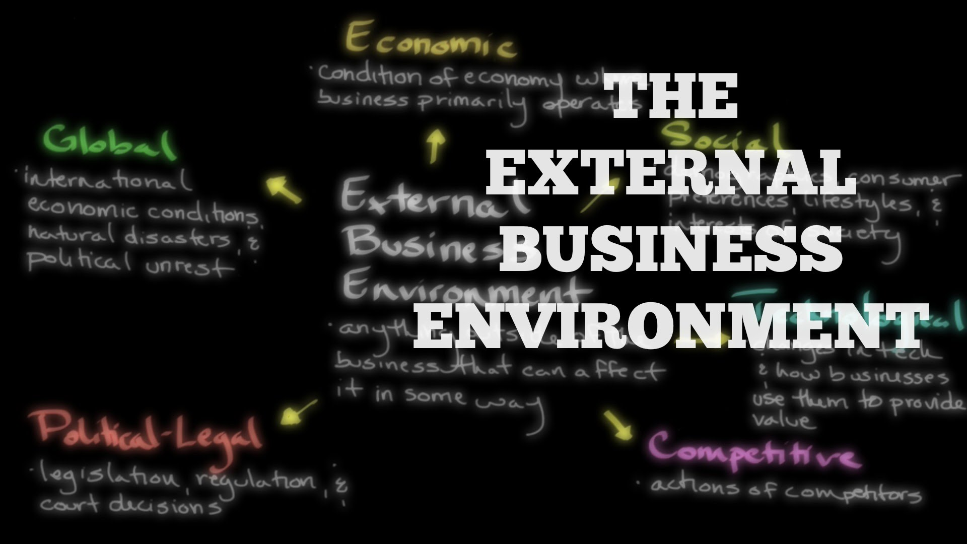 external factors that influence the business operation of an organization All businesses have an internal and external environment  table 1: factors in  the internal environment and their affect on the business/organisation   viewpoints, they largely benefit by working together to achieve the business  objectives.