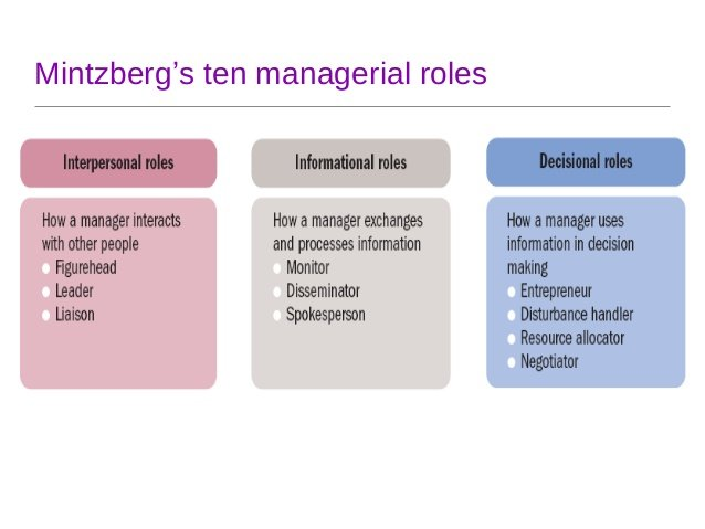 managerial role of disturbance handler Henry mintzberg's managerial roles there are many roles a manager has within an organization performing these roles is the basis of a manager's job  acting as a disturbance-handler, bernard.
