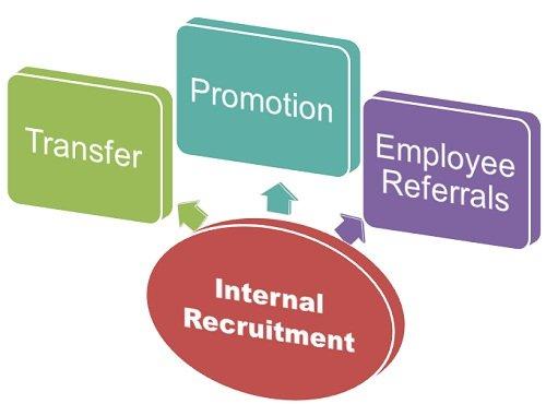 Internal and External Sources of Recruitment - MyVenturePad com