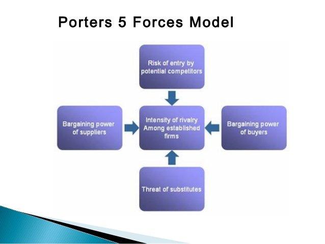 Porter's Five Forces Template | Maximize Profits With The Help Of Michael Porter S Five Forces Model