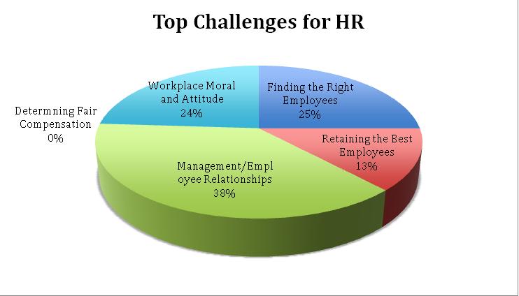 challenges-hr