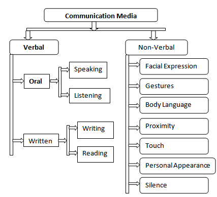communication3