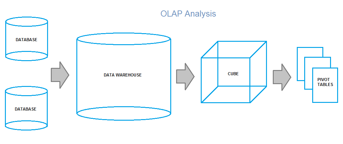 What is OLAP Analysis - MyVent...